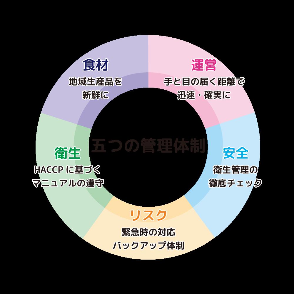 五つの管理体制